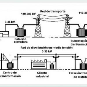 Distribución Eléctrica
